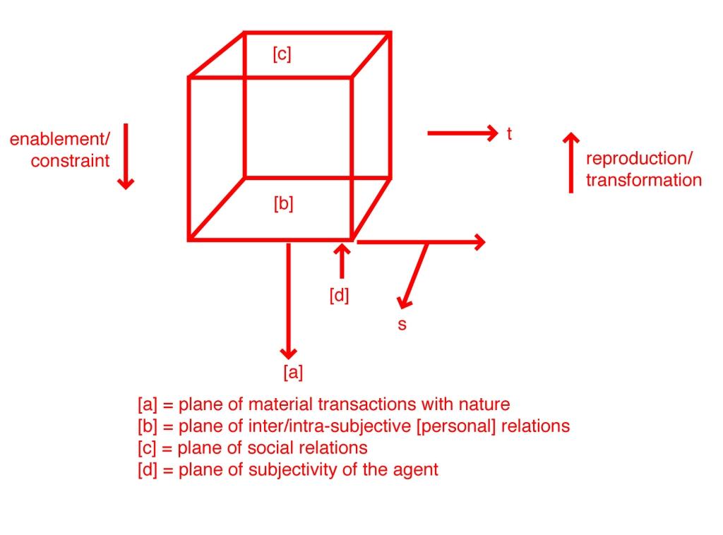 a.a.s social cube diagram (score)